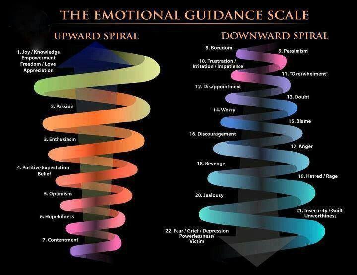 emotional spiral