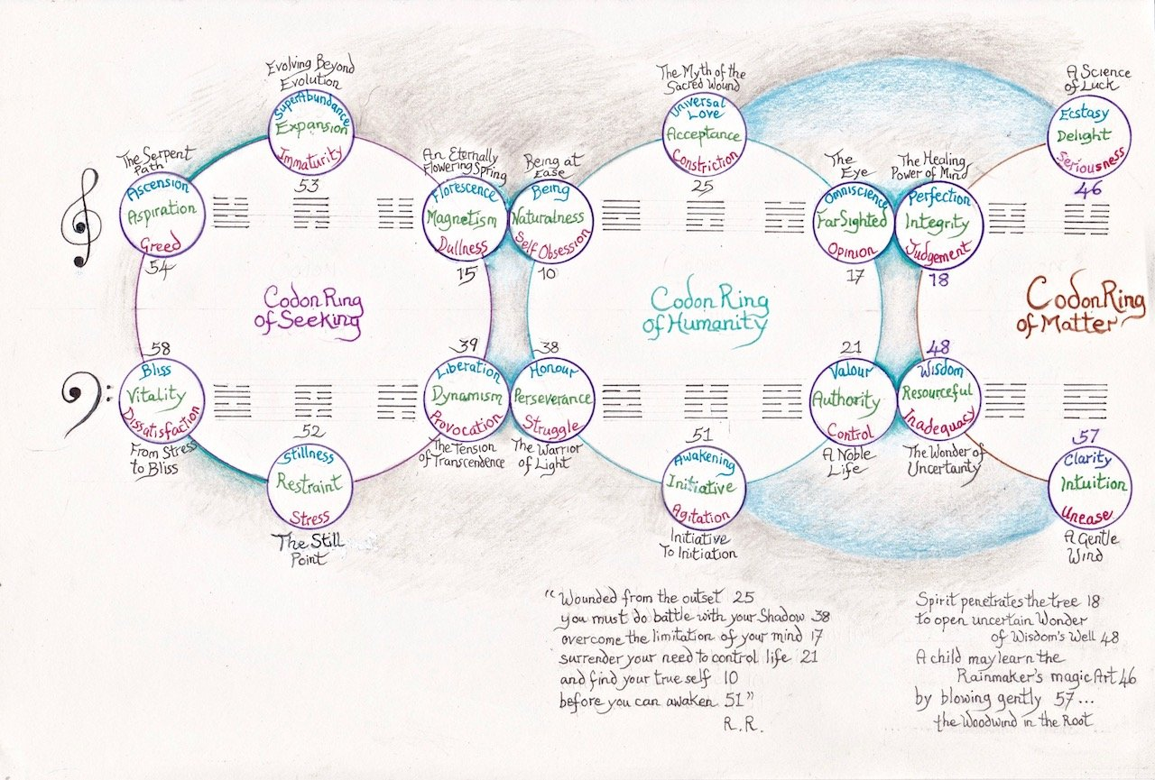 gene-keys-codon-ring-3